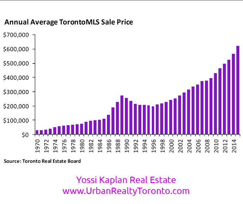 TORONTO REAL ESTATE MARKET AVERAGES - 1970-2015 - BY YOSSI KAPLAN