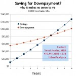 Saving for downpayment? why it won't work for you.